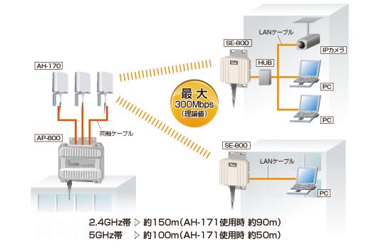 無線LANアクセスポイント AP-800