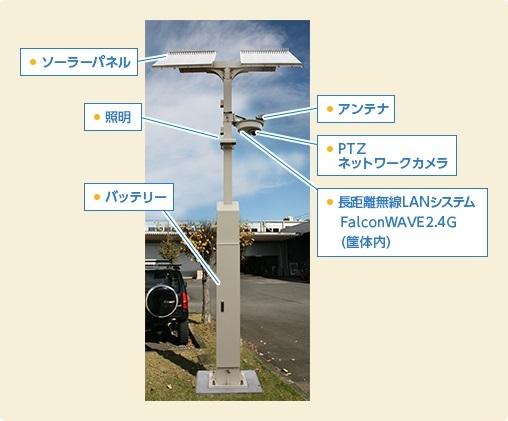 DynaMode® ワイヤレス車番認識システム