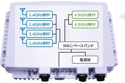 長距離無線LANシステム Falcon WAVE 4.9G MPプラス
